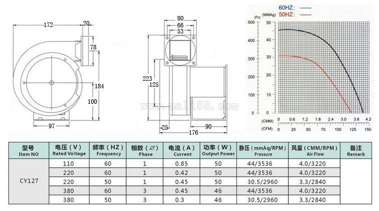 CY127-50w离心bob客户端苹果版参数图